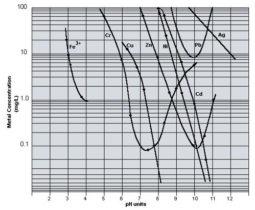 Hydroxide Precipitation of Metals | Hoffland Environmental